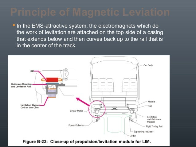 magnetic levitation and its application