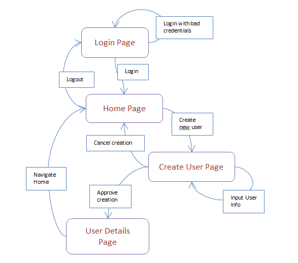how to create a simple web application