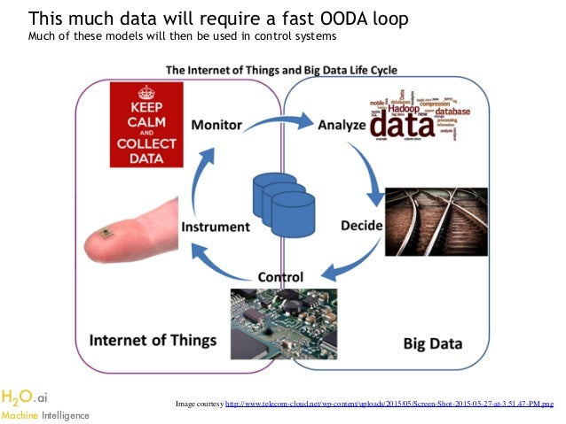 application of machine learning in iot