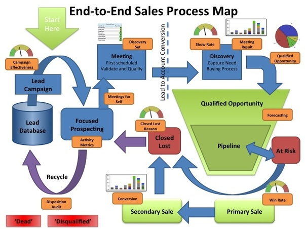 what are some key components of an application implementation plan