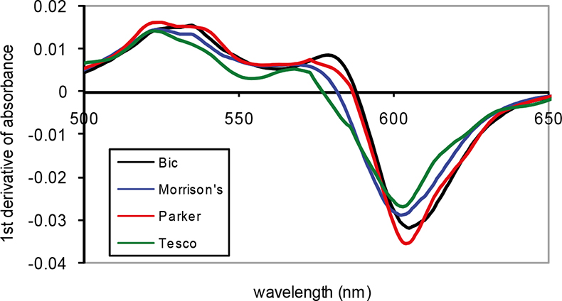 application of uv visible spectroscopy in forensic science